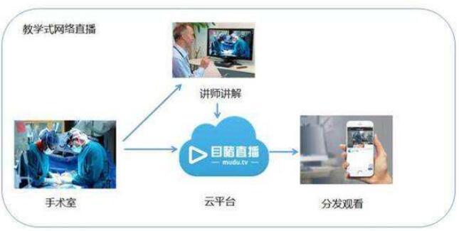 医疗手术直播可视化医疗设备采集方案