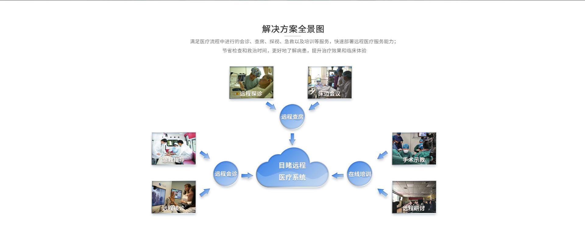 远程医疗画板02.jpg